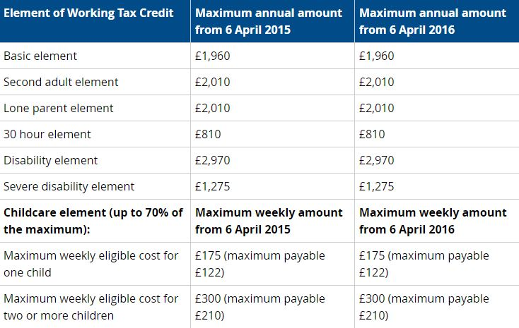 How Much Tax Credits Will I Get >> Tax Credit Advice For Workers Ferratum